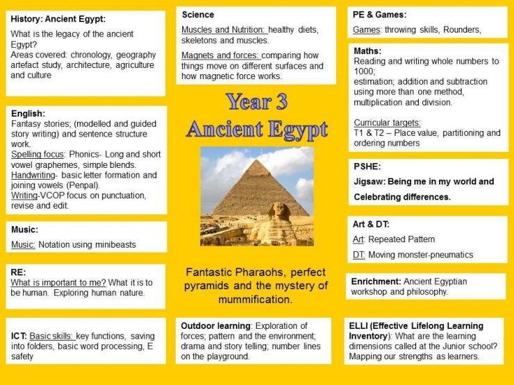 Ancient Egypt topic curriculum map